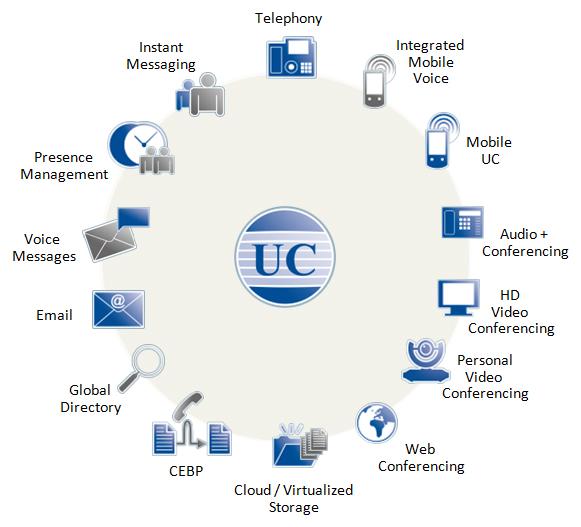 Lĩnh Vực Hoạt Động Của Tia Sang Telecom
