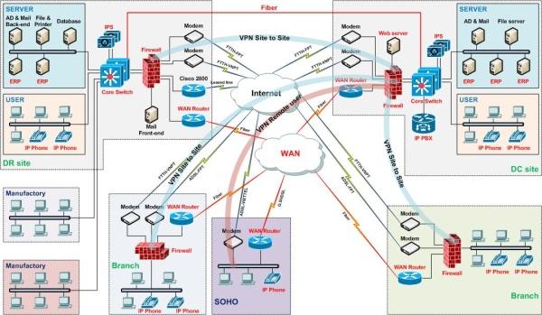 Sự Cố Mạng LAN - WIFI