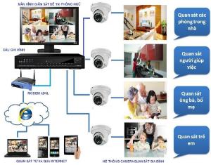 Dịch vụ cài xem qua mạng cho camera quan sát tại TPHCM