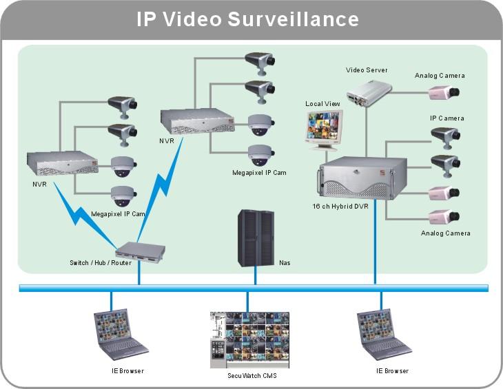 Giải pháp hệ thống Camera IP độ phân giải megapixel hoạt động trong điều kiện ánh sáng yếu