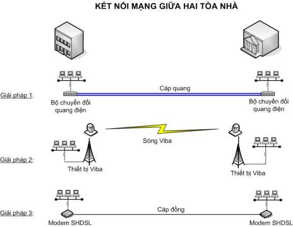 Giải pháp mạng LAN cáp quang