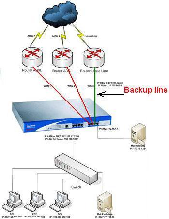 Giải pháp tận dụng triệt để hiệu quả kết nối ADSL